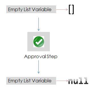 null diagram